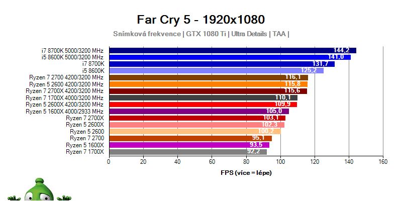 AMD Ryzen 7 2700x; Ryzen 7 2700; Ryzen 5 2600X; Ryzen 5 2600; Far Cry 5 benchmark