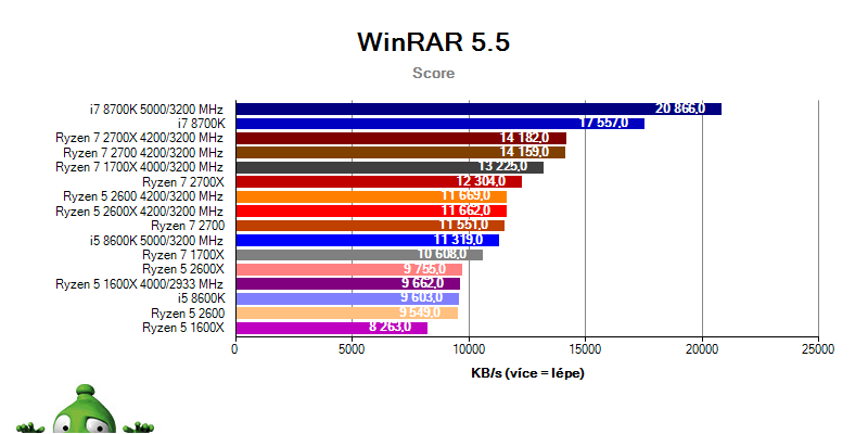 AMD Ryzen 7 2700X; Ryzen 7 2700; Ryzen 5 2600X; Ryzen 5 2600; WinRAR benchmark
