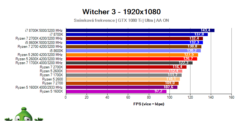 AMD Ryzen 7 2700X; Ryzen 7 2700; Ryzen 5 2600X; Ryzen 5 2600; Witcher 3 benchmark