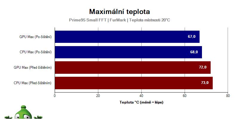 Graf teploty
