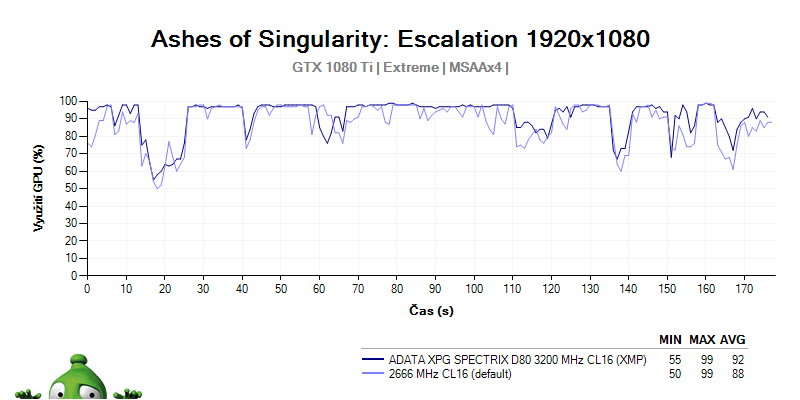 ADATA XPG SPECTRIX D80 3 200 MHz CL16; recenzia; GPU LOAD