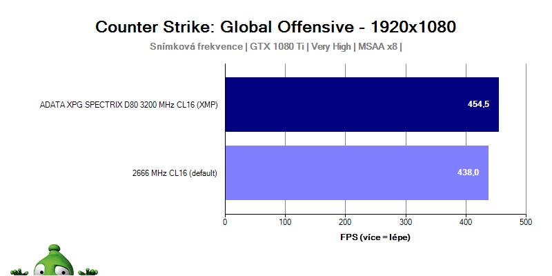 ADATA XPG SPECTRIX D80 3 200 MHz CL16; recenzia; test