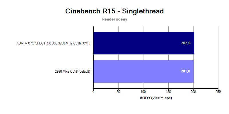 ADATA XPG SPECTRIX D80 3 200 MHz CL16; benchmark Cinebench R15 singlethread