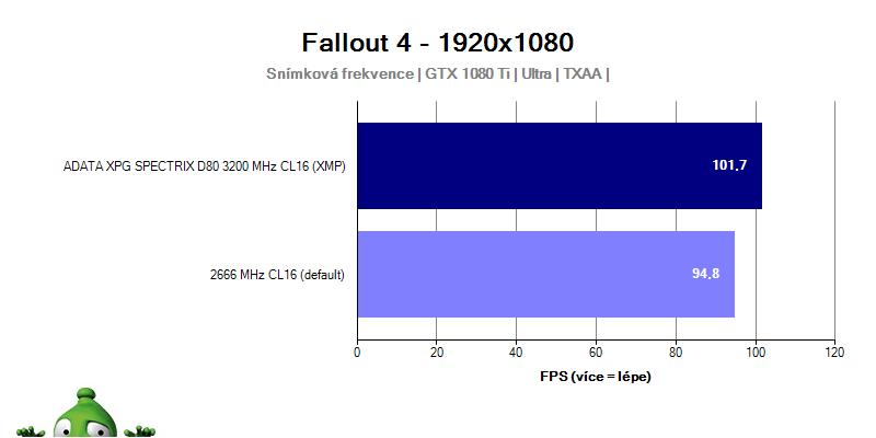 ADATA XPG SPECTRIX D80 3200 MHz CL16; recenzia
