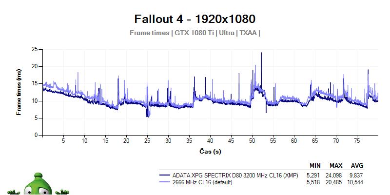 ADATA XPG SPECTRIX D80 3 200 MHz CL16; recenzia