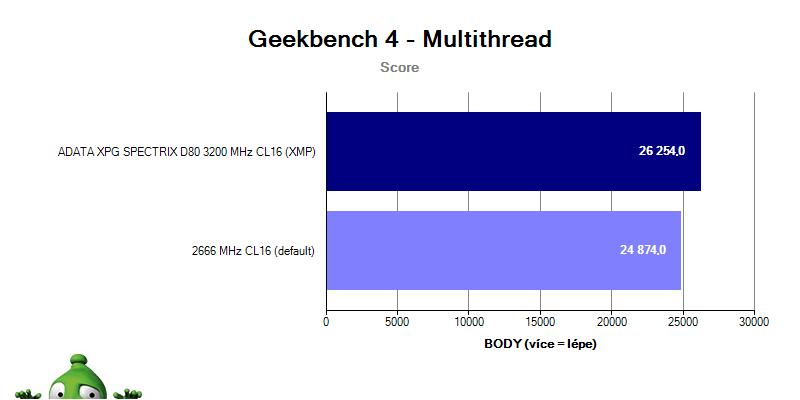 ADATA XPG SPECTRIX D80 CL16; benchmark GeekBench 4