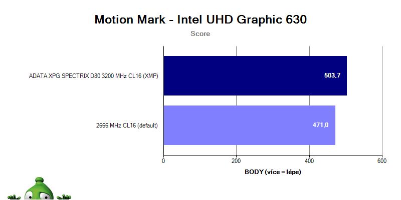 ADATA XPG SPECTRIX D80 3 200 MHz CL16; benchmark Motion Mark