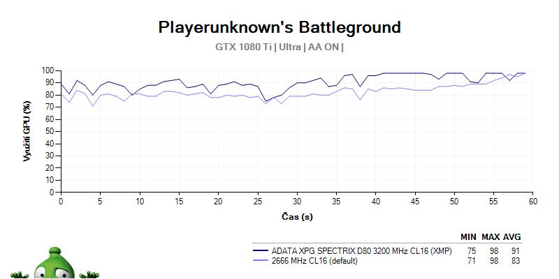 ADATA SPECTRIX D80 3 200 MHz CL16; recenzia