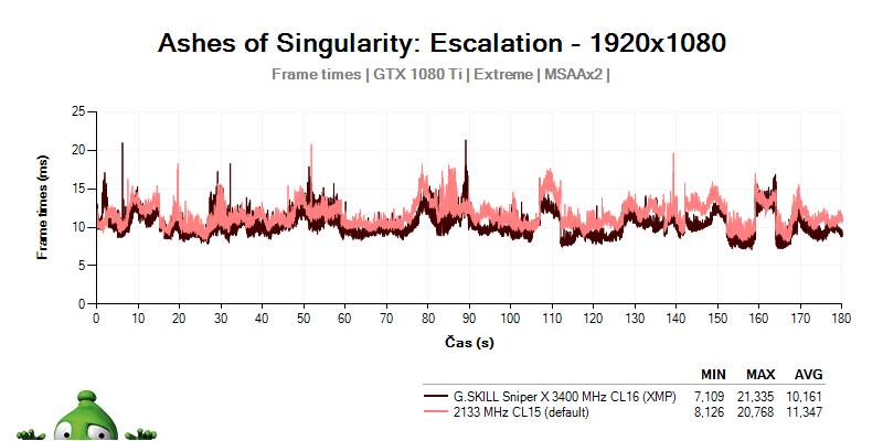 Frametime alias kvalita FPS s G.SKILL SNIPER X 3400 C16