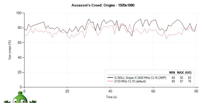 Využitie grafickej karty s G.Skill Sniper X