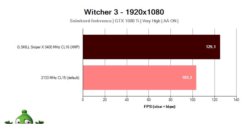 Výkon s G.SKILL Sniper X 3400 MHz C16