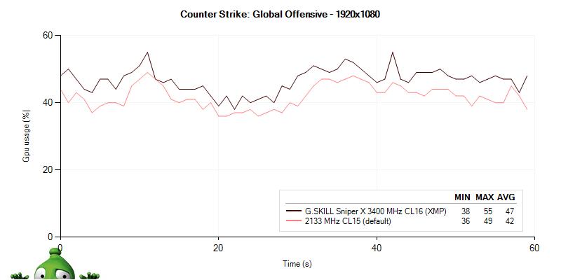 Vyťaženie GPU s G.SKILL Sniper X 3400 MHz CL16
