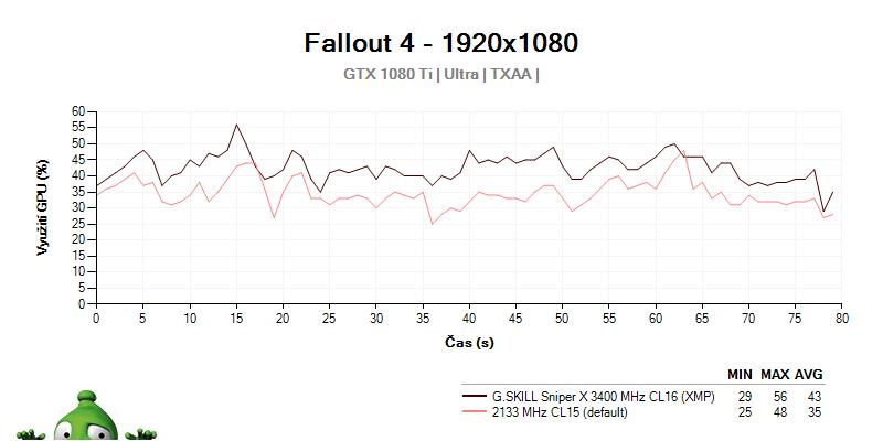 Využitie GPU G.SKILL Sniper X 3400 MHz C16