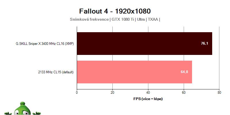 Výkon G.Skill Sniper X 3400 MHz CL16