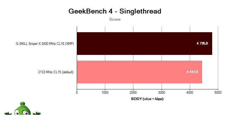 G.SKILL Sniper X 3400 CL16; benchmark GeekBench 4