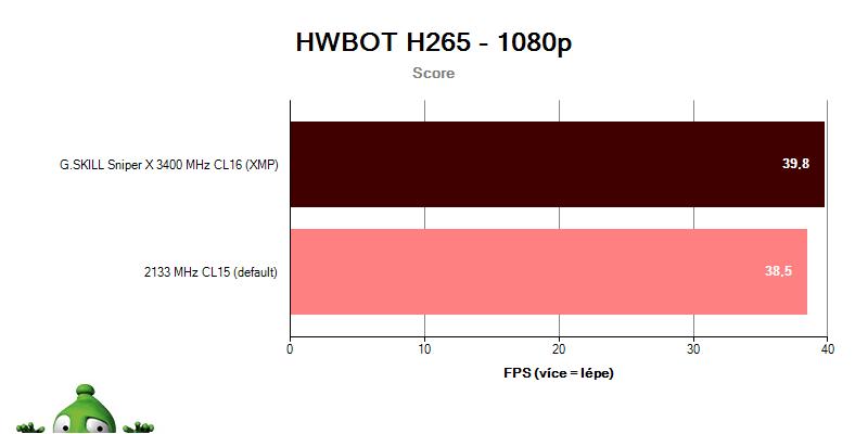G.SKILL Sniper X 3400 CL16; benchmark HWBOT H265