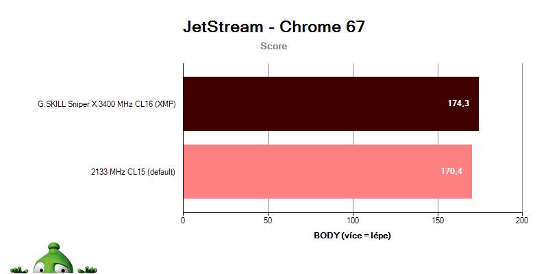 G.SKILL Sniper X 3400 CL16; benchmark JetStream