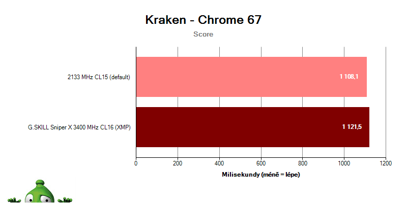 G.SKILL Sniper X 3400 CL16; benchmark Kraken
