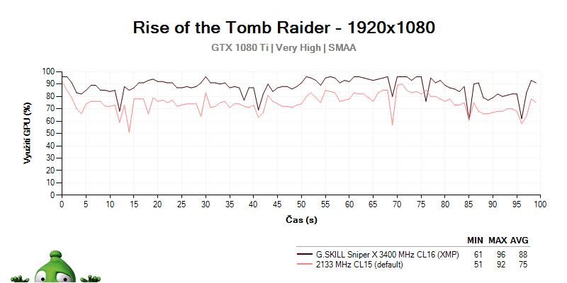 Vyťaženie grafickej karty GTX 1080 Ti s G.SKILL Sniper X
