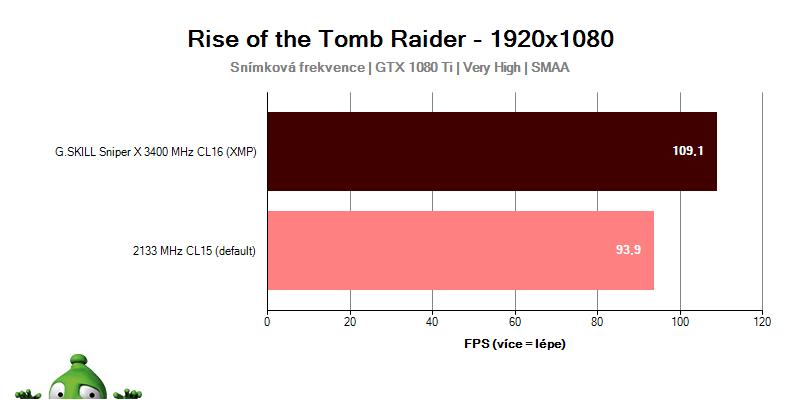 Výkon G.SKILL Sniper X 3400 MHz CL16 v hre Rise of the Tomb Raider