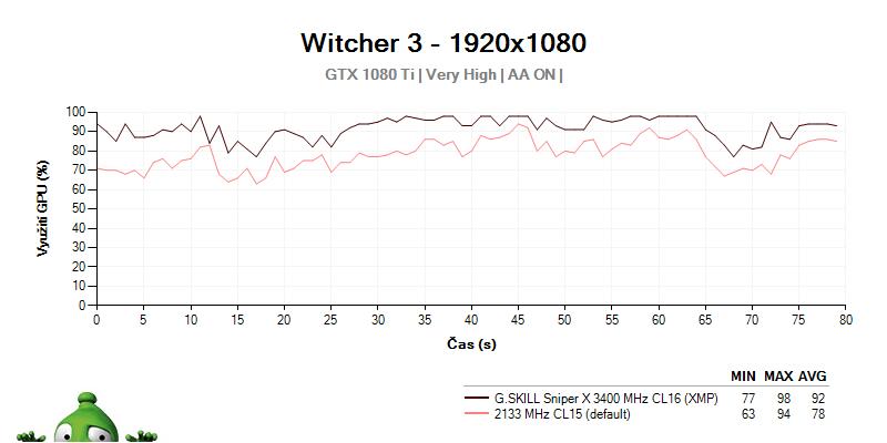 Využitie GTX 1080 Tí G.SKILL Sniper X CL16