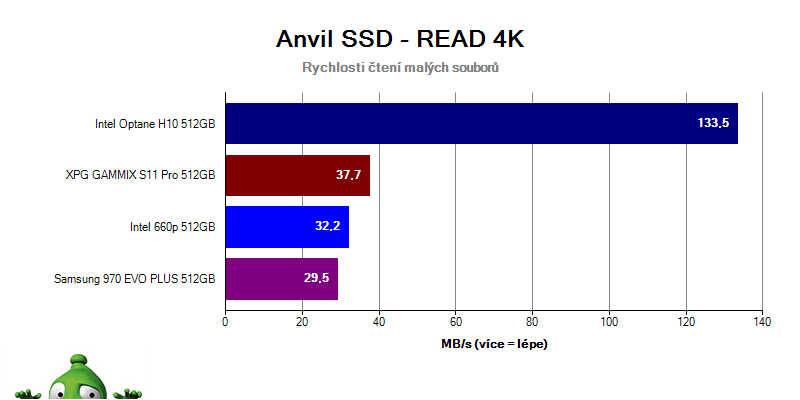 Intel Optane H10; recenzia; Anvil
