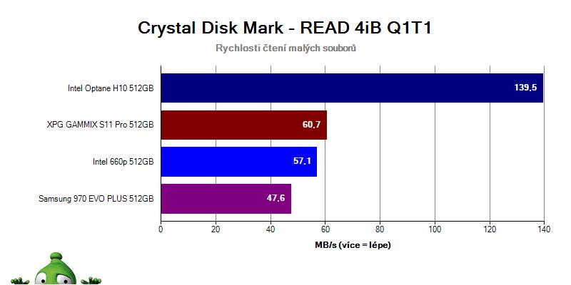 Intel Optane H10; recenzia; Crystal Disk Mark