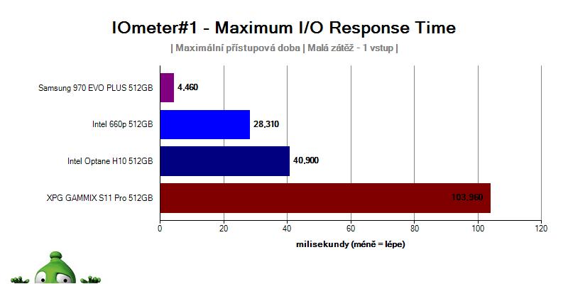 Intel Optane H10; recenzia; IO Meter