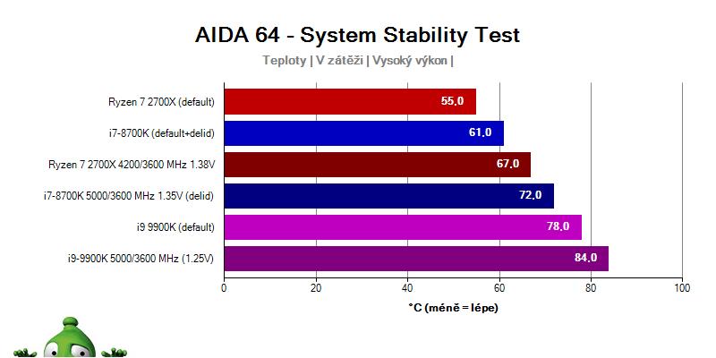 Intel i9-9900K a i7-8700K vs. Ryzen 2700x; teplota