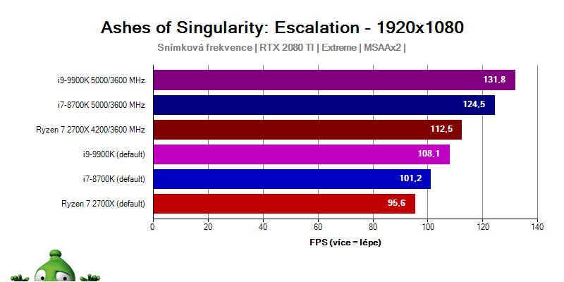Intel Core i9-9900; Ashes of Singularity
