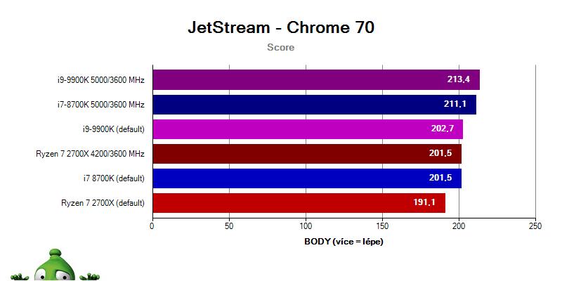 Intel i9-9900K a i7-8700K vs. Ryzen 2700x; Jetstream