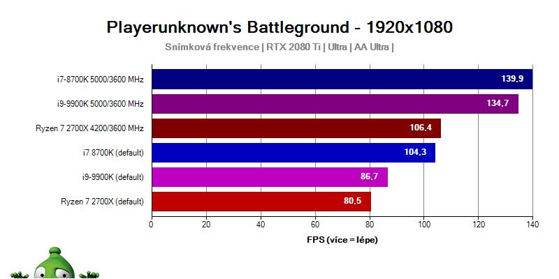 Intel Core i9-9900; PUBG