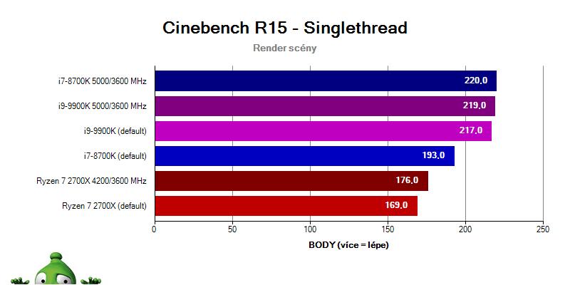 Intel i9-9900K a i7-8700K vs. Ryzen 2700X; Cinebench R15