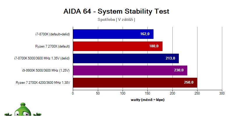 Intel i9-9900K a i7-8700K vs. Ryzen 2700x; spotreba