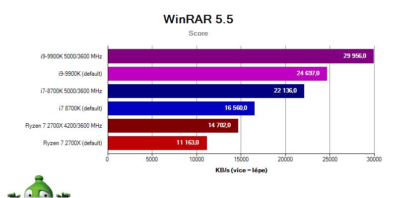 Intel i9-9900K a i7-8700K vs. Ryzen 2700X; winrar