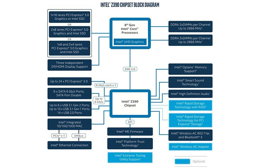 Intel i9-9900K; recenzia; z390 chipset