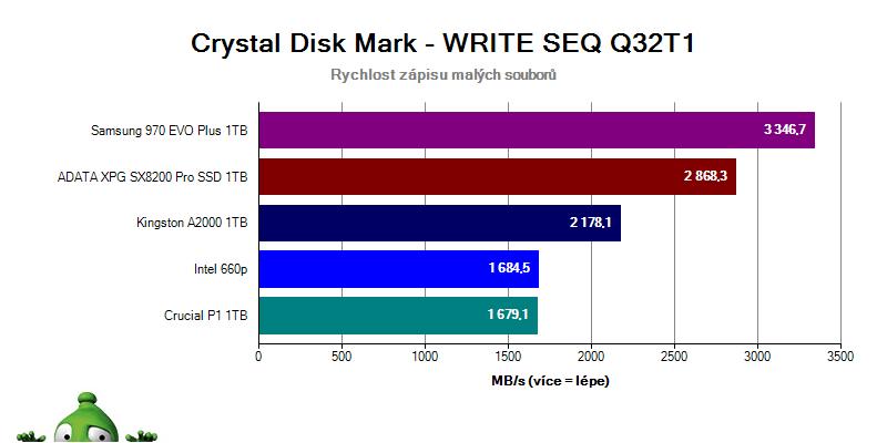 Kingston A2000; recenzia; Crystal Disk Mark