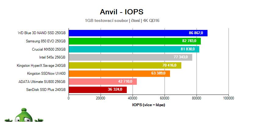 Test SSD v Anvil – IOPS