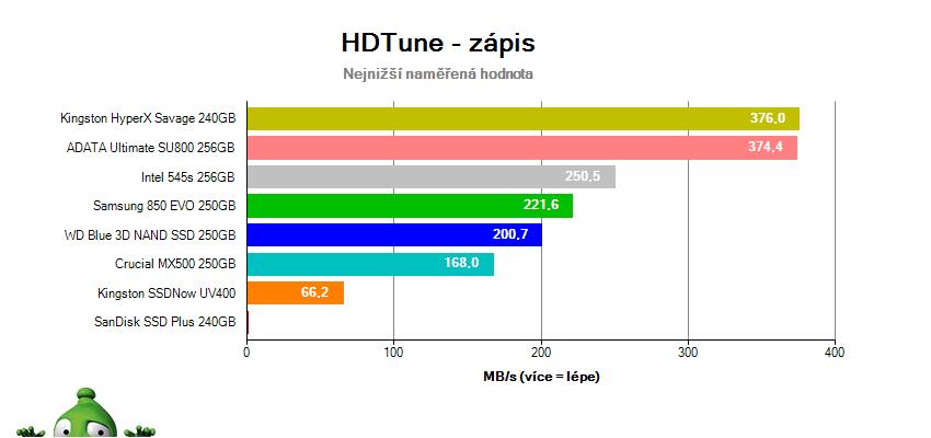Test SSD v Test SSD v HD Tune – zápis