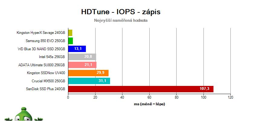 Test SSD v Test SSD v HD Tune – náhodný prístup