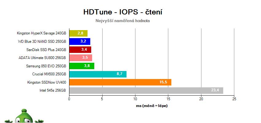 Test SSD v HD Tune – náhodný prístup