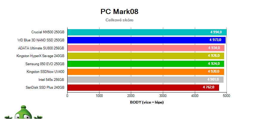 Test SSD v PC Mark 8 – Celkové skóre