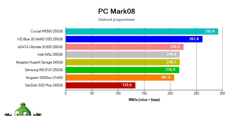 Test SSD v PC Mark 8 – Dátová priepustnosť