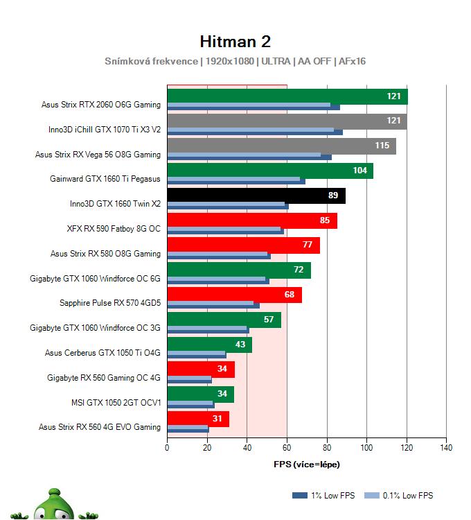Inno3D GTX 1660 TWIN X2; Hitman 2; test