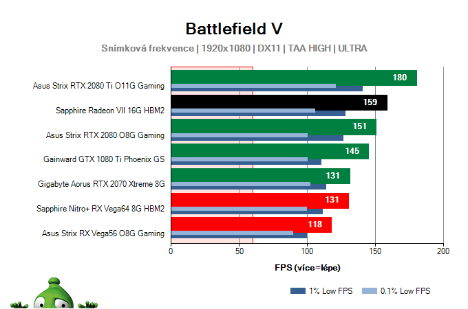 Sapphire Radeon VII 16G HBM2; Battlefield V; test
