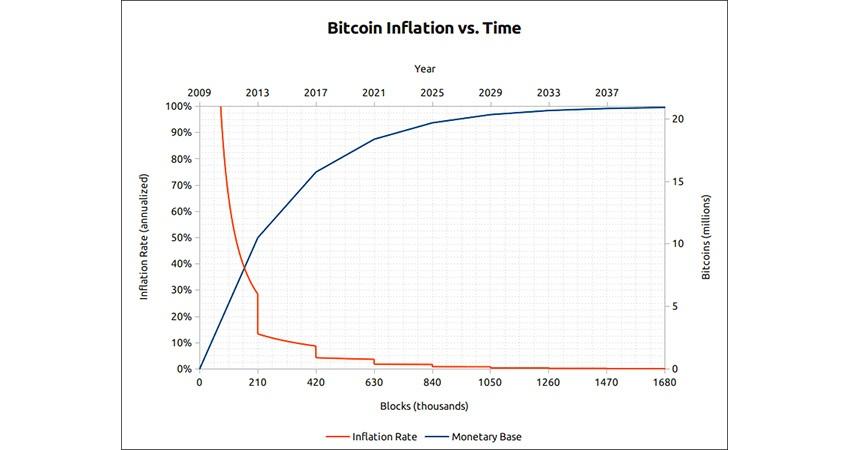 Kryptomena; Bitcoin, inflácia