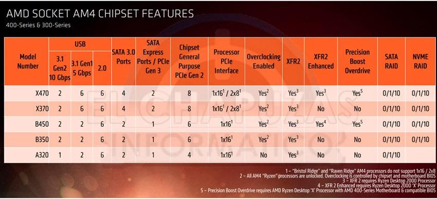 Čipové sady AMD