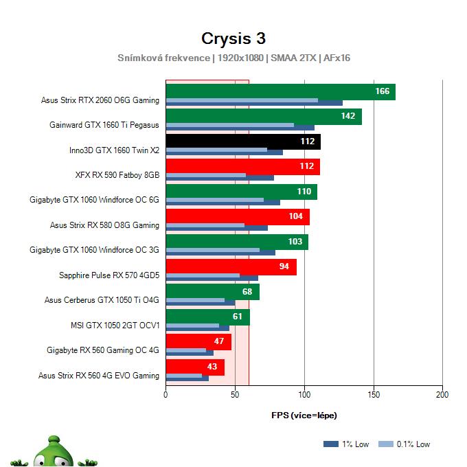Výkon Inno3D GTX 1660 TWIN X2 v Crysis 3
