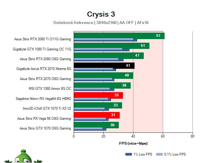 Gigabyte Aorus RTX 2070 XTREME 8G; Crysis 3; test