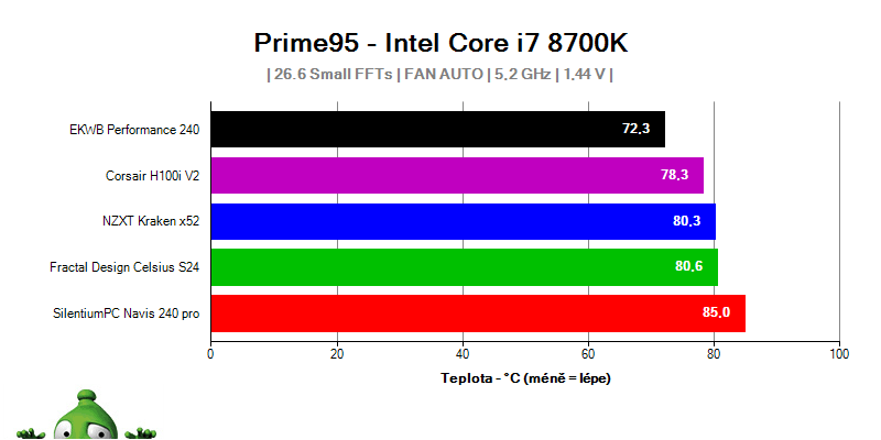 EKWB P240 5,2 GHz temp
